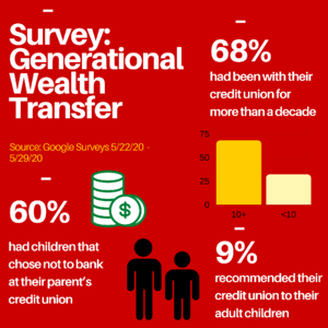 Survey: 60% of Credit Union Members' Children Choose to Bank at a Different Institution